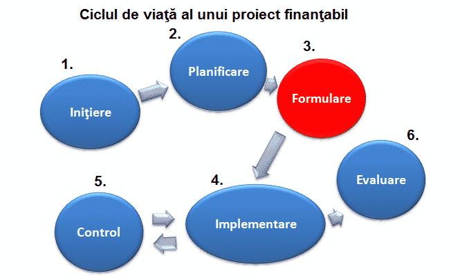 proiect finantabil