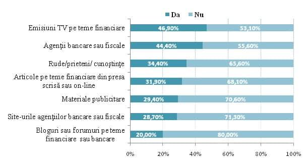 grafic 6