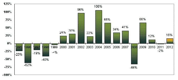 Randamente anuale BVB