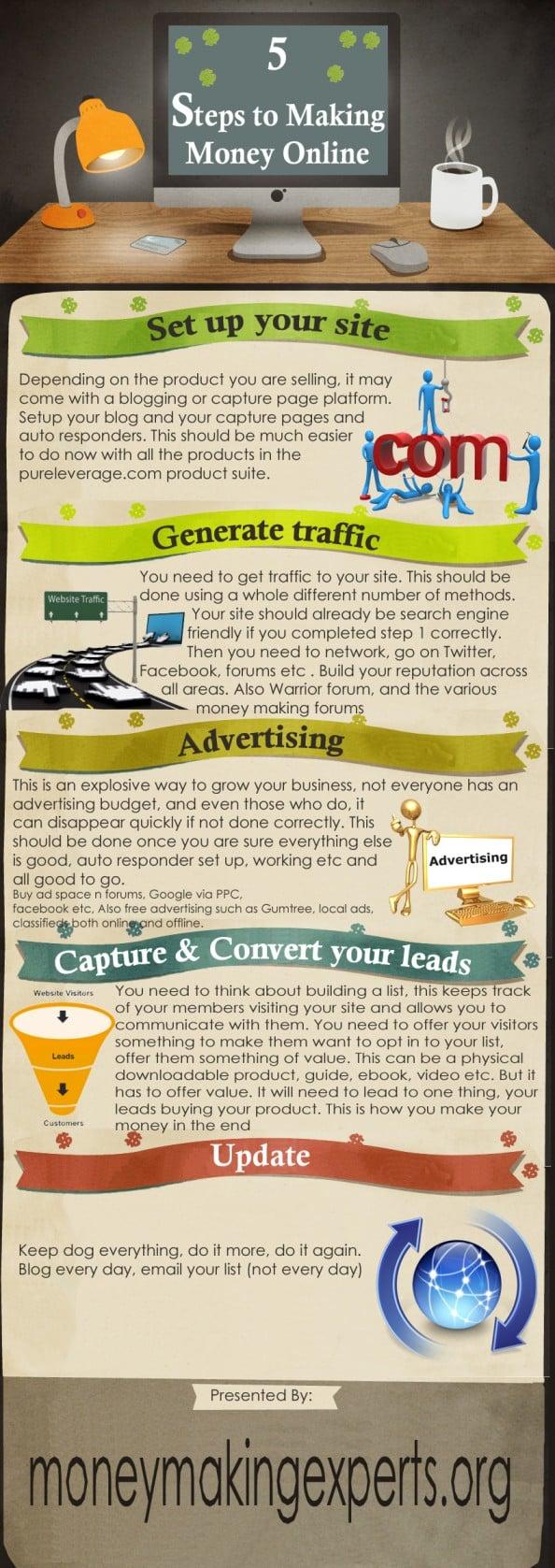 5 pasi simpli pentru a face bani online