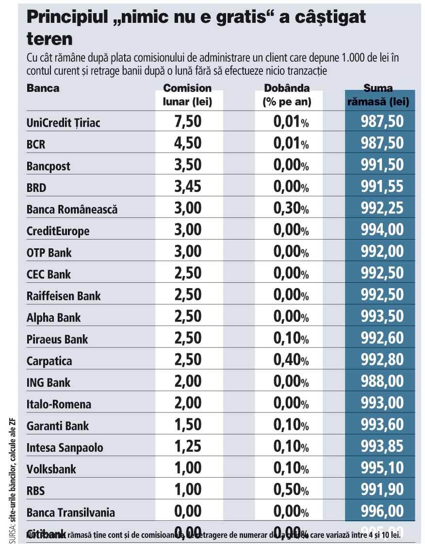 Comisionele băncilor românesti