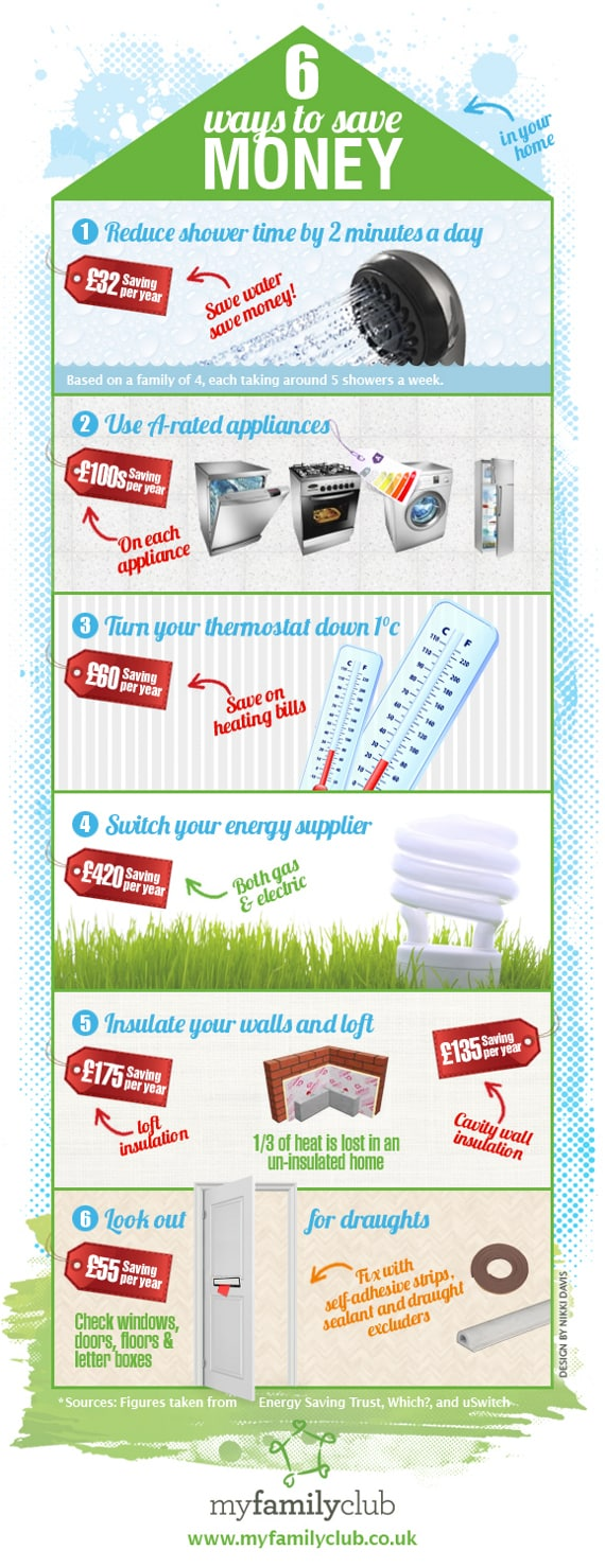 6 metode de a economisi bani acasa