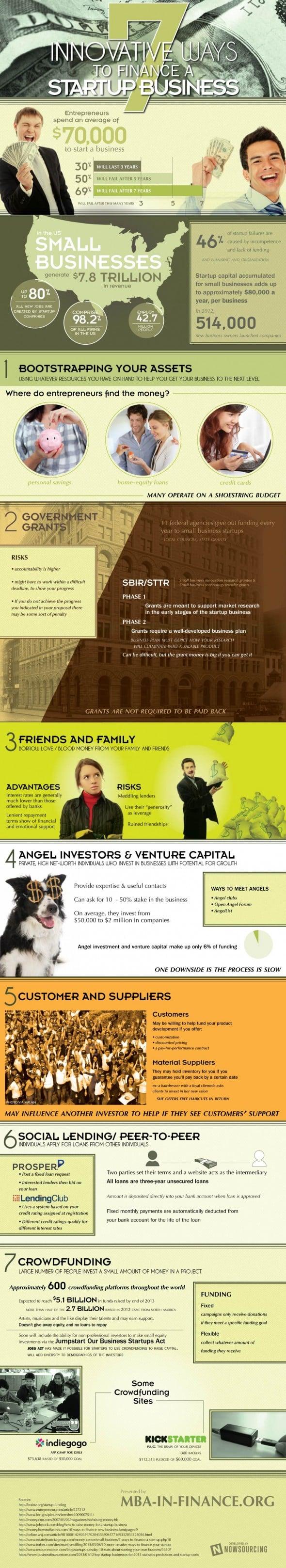 7 Metode de a Finanta un Start-up