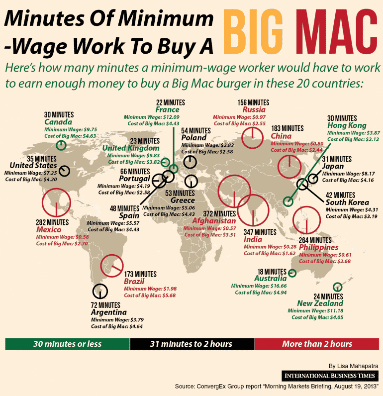 Cat de mult muncim pentru a cumpara un Big Mac