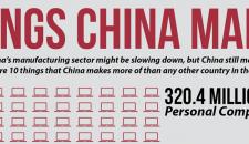 Ce ne-am face fara China?
