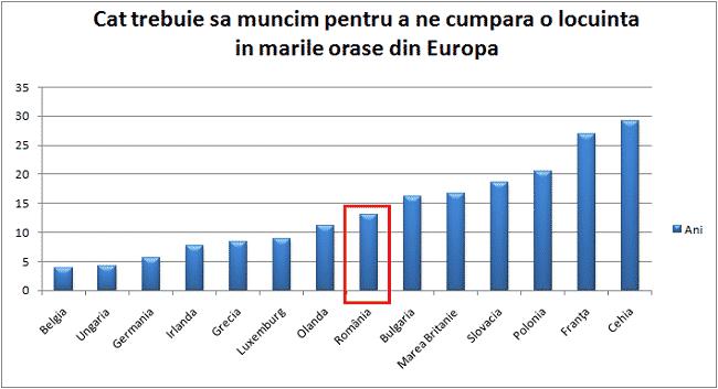 Cat trebuie sa muncim pentru a ne cumpara o locuinta in marile orase din Europa