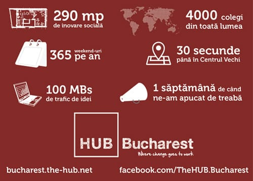 The HUB Bucharest