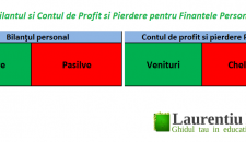 Bilantul si Contul de Profit si Pierdere pentru Finantele Personale