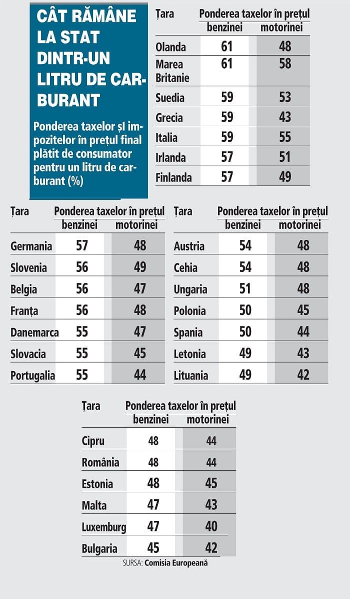Cat platim la stat pe 1 litru de benzina comparativ cu celelalte tarile din UE
