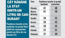 Cat platim la stat pentru 1 litru de carburant comparativ cu celelalte tari din UE