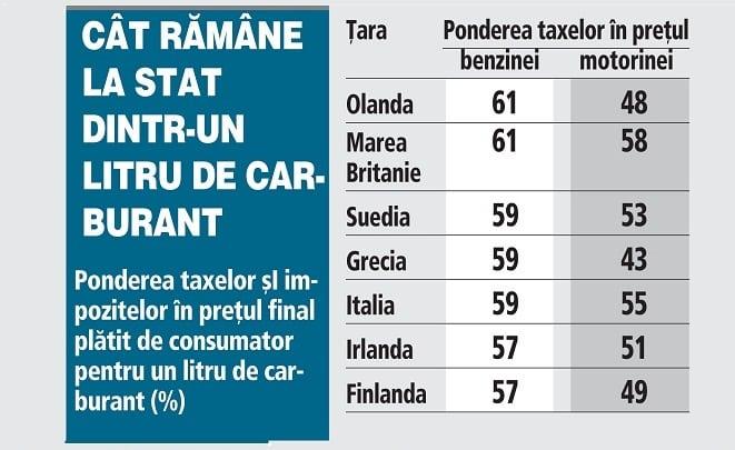 Cat platim la stat pe 1 litru de benzina la stat