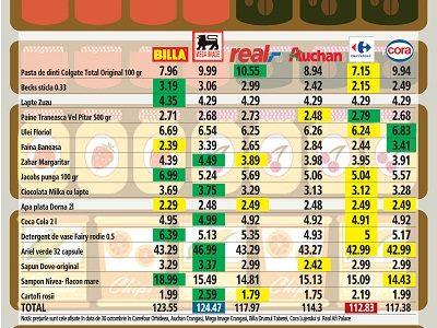 Cele mai ieftine supermarket-uri din Romania