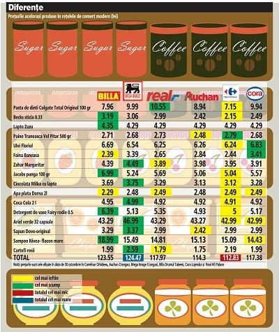 Cele-mai-ieftine-supermarket-uri-din-Romania