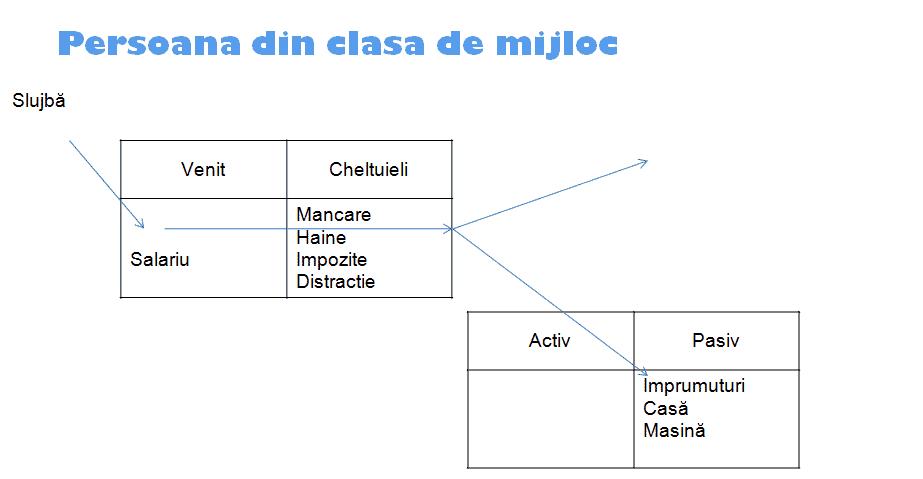 Circuitul financiar al unei persoane din clasa de mijloc