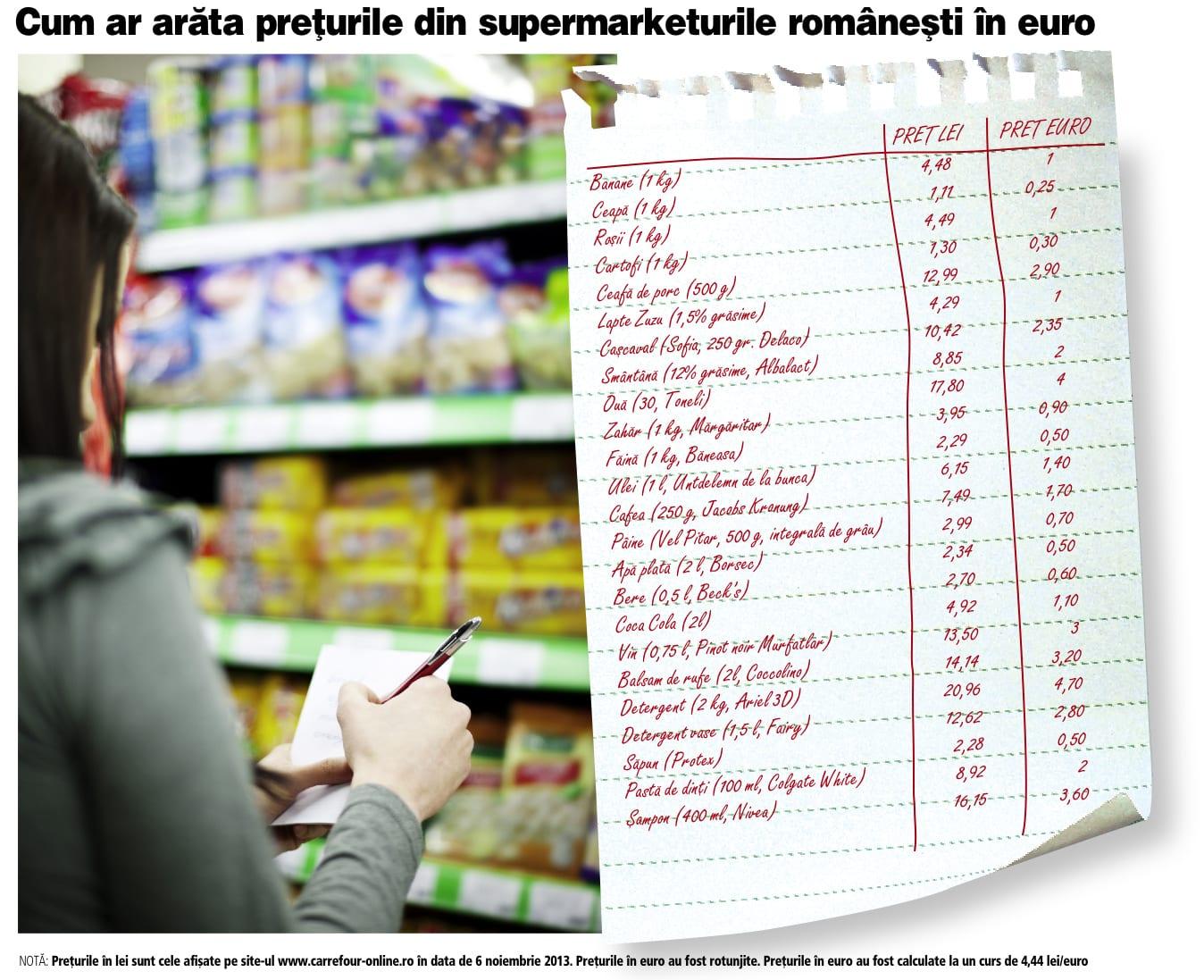 Preturile In lei sau in euro