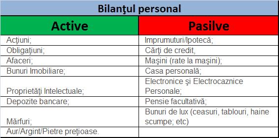 bilant personal