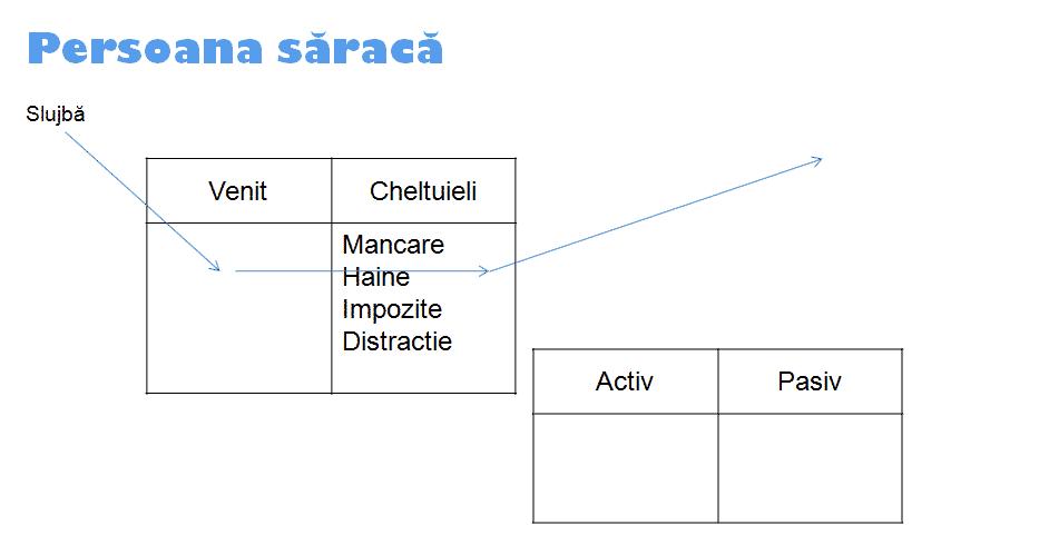 Circuitul financiar al unui sarac