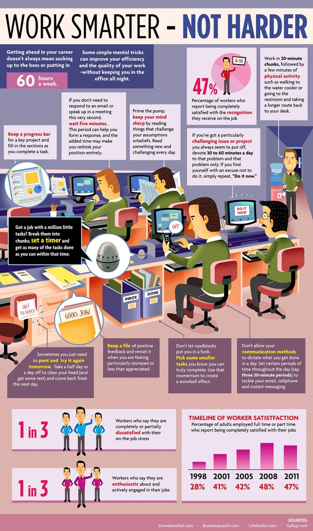 Lucreaza mai inteligent - nu mai greu