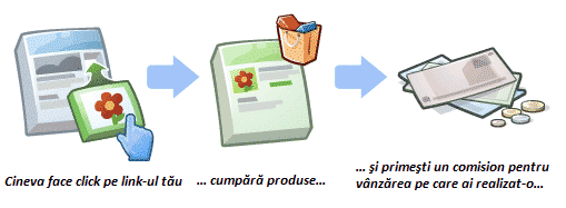 Cum promovezi produse prin afiliere pe blog?