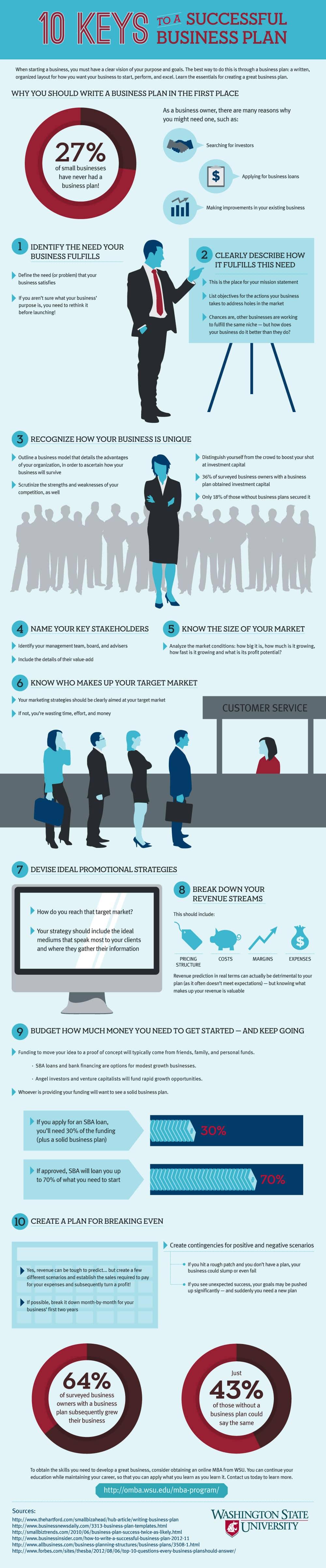 Cei 10 pasi pentru un plan de afaceri de succes!