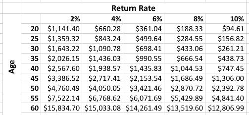 Cat trebuie sa economisesti in functie de valoarea ratei dobanzii