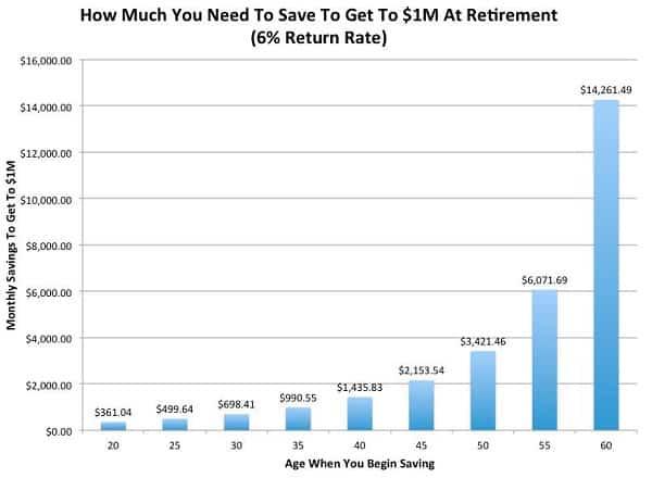 Cat trebuie sa economisesti pentru a avea 1 milion de dolari la pensionare cu o rata de
