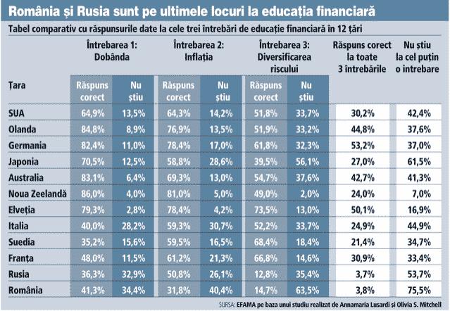 Romania - pe ultimul loc la educatie financiara