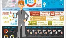 3 infografice care te vor ajuta sa intelegi mai bine piata Forex
