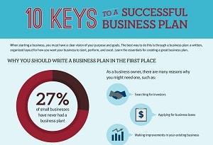 Cei 10 pasi pentru un plan de afaceri de succes! [infografic]