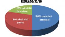 Cum sa-ti gestionezi mai bine banii cu ajutorul regulii 50/30/20