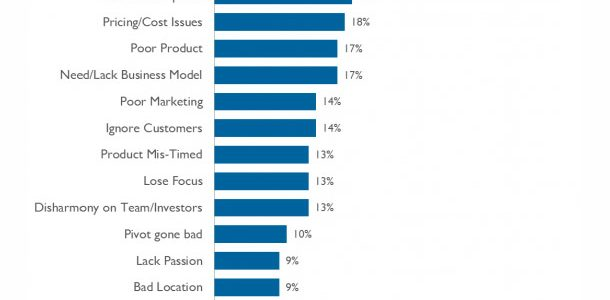 Principalele 20 de Motive pentru care startup-urile esueaza