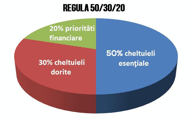 regula-50-30-20