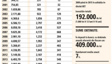 Ce se intampla daca ai fi investit cate 1000 de lei pe luna inca din anul 2000 in indicele BET?