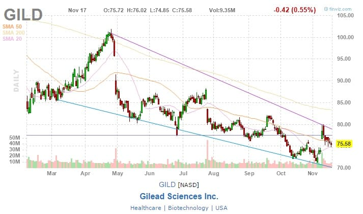 gilead-science