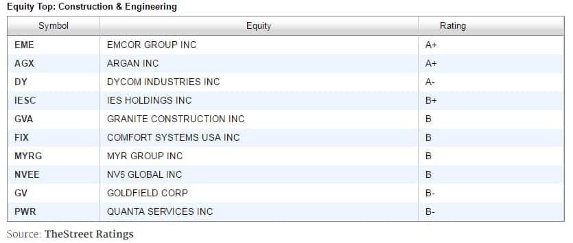 infrastrucutre-companies-rated-plus