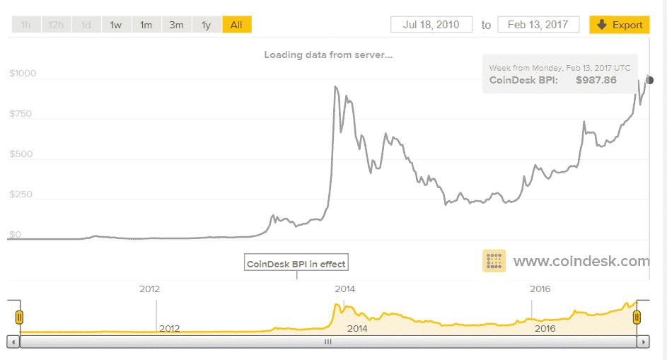 Unele qt bitcoin trader bot review Codul