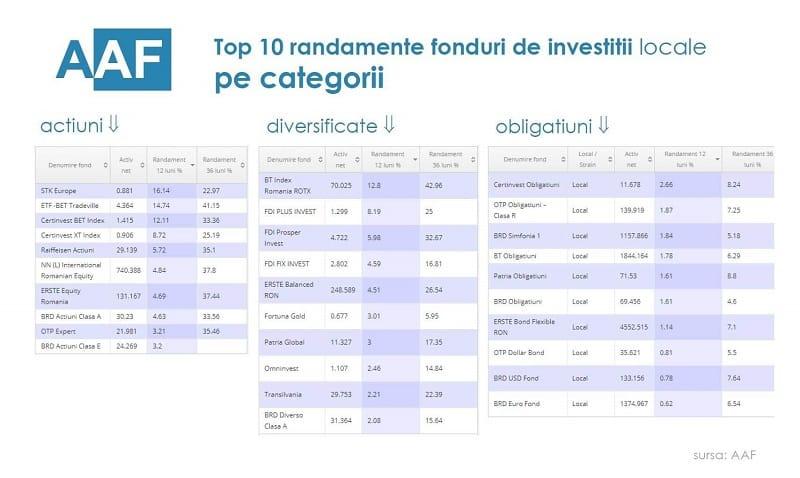 câștigurile pe internet pe investiții la dobândă