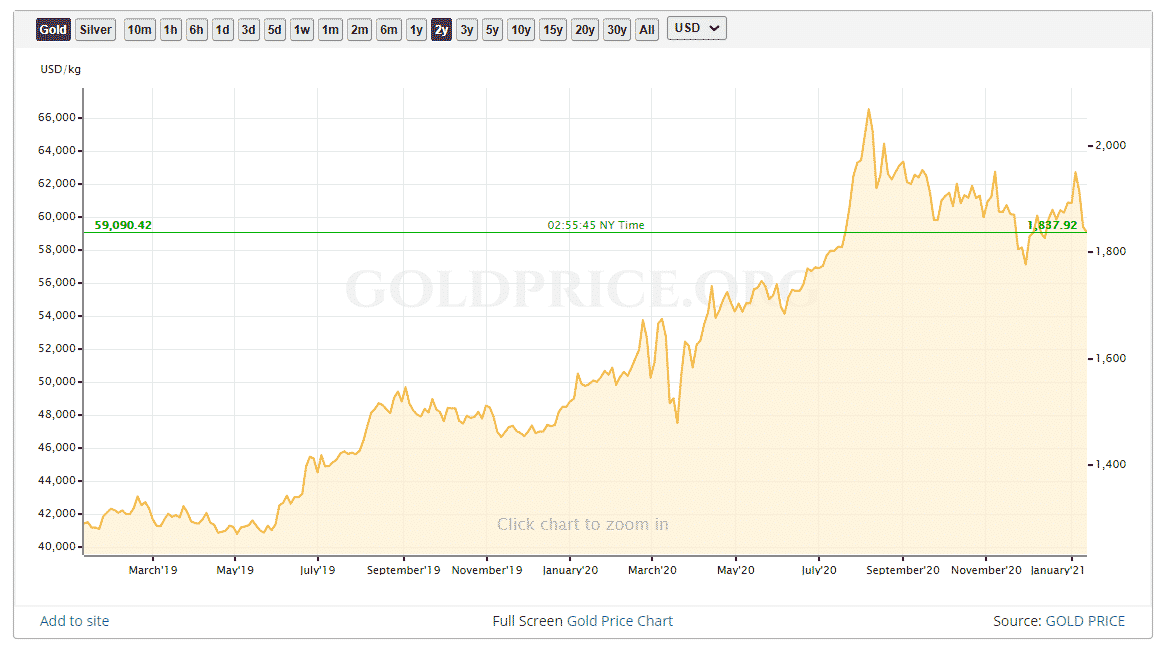 investitii in aur ultimii 2 ani